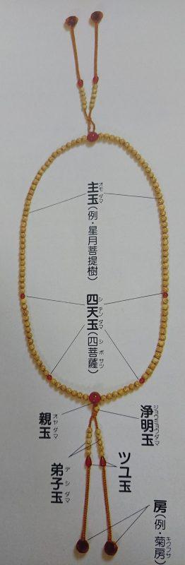 数珠の各部名称(一例)